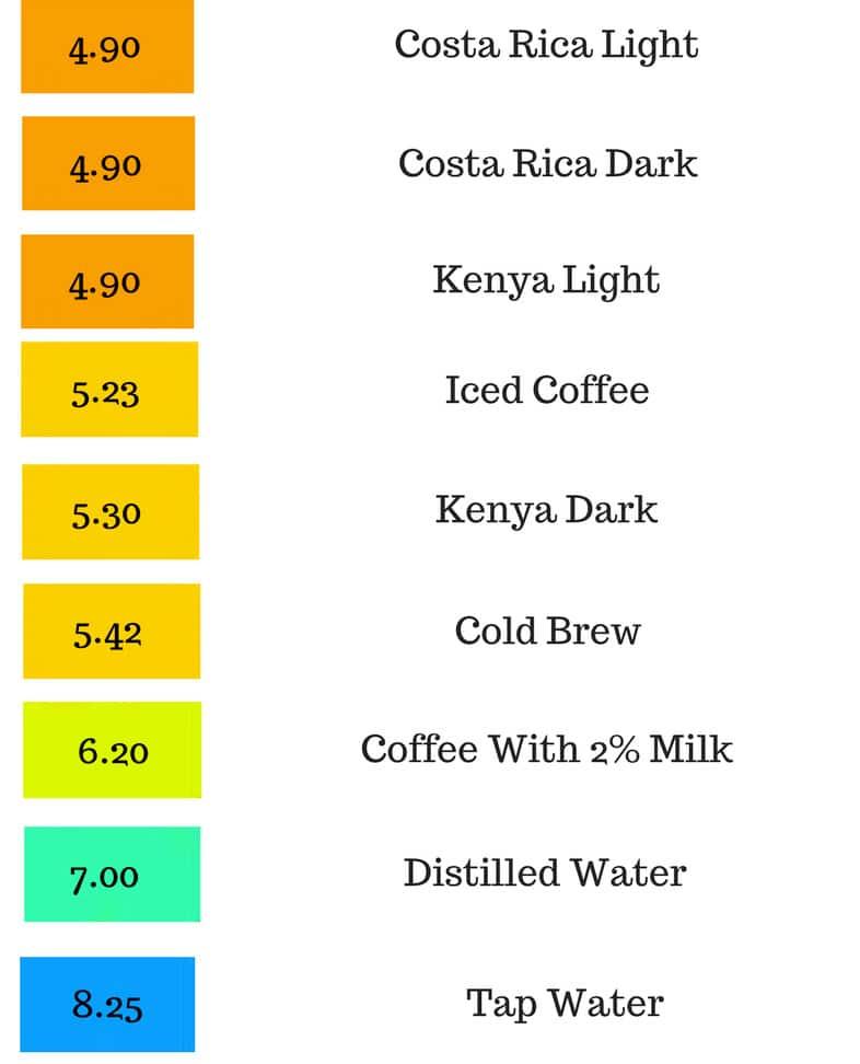 coffee acidity levels